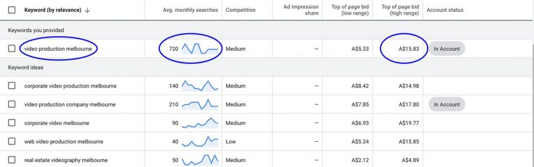 Example of Google adwords campaign showing keyword average monthly search and top of page bid cost