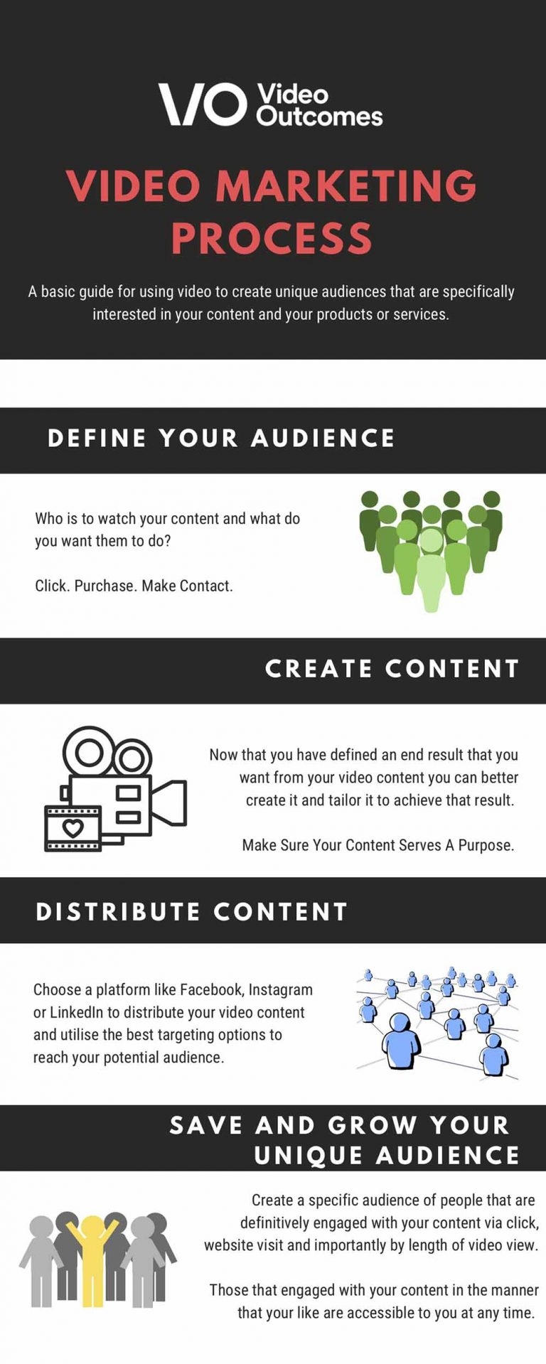 Infographic showing Video Outcomes video marketing process. Displays how to use video content and digital marketing to create unique audiences.